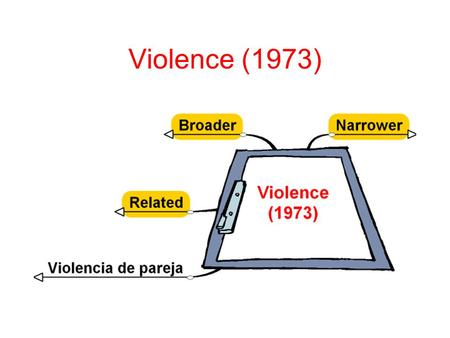Violence (1973). Family Violence (1982) Domestic Violence (2006) Patient Violence School Violence Violent Crime Violence (Narrower) Conducta de maltrato.