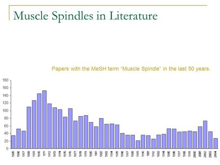 Muscle Spindles in Literature Papers with the MeSH term Muscle Spindle in the last 50 years.