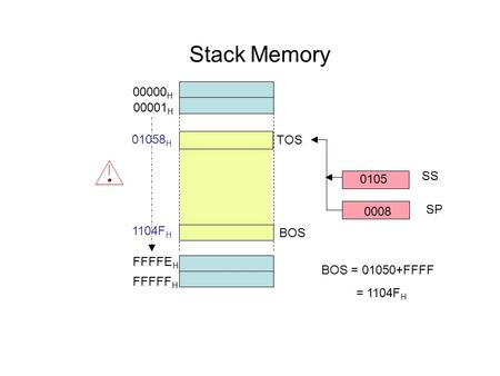 Stack Memory 00000H 00001H 01058H TOS SS SP 1104FH BOS