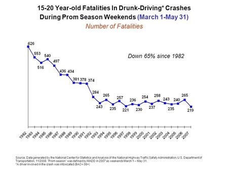 15-20 Year-old Fatalities In Drunk-Driving* Crashes During Prom Season Weekends (March 1-May 31) Number of Fatalities Source: Data generated by the National.