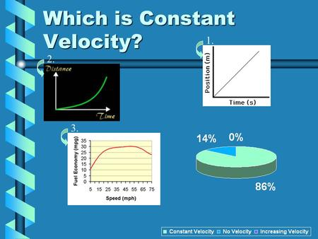 Which is Constant Velocity? 1. 2. 3.. Momentum Which one has more momentum a fast car or a slow car? 1. 2.