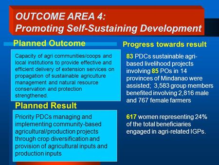 Planned Result 83 PDCs sustainable agri- based livelihood projects involving 85 POs in 14 provinces of Mindanao were assisted; 3,583 group members benefited.