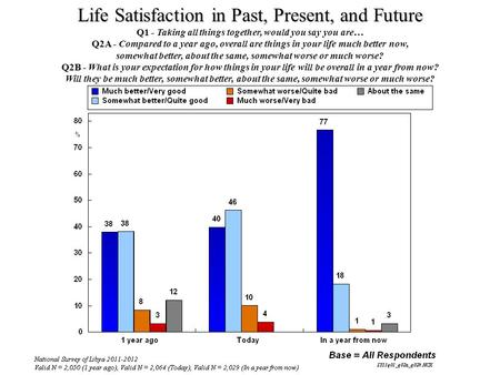 Life Satisfaction in Past, Present, and Future Q1 - Q1 - Taking all things together, would you say you are… Q2A - Q2A - Compared to a year ago, overall.