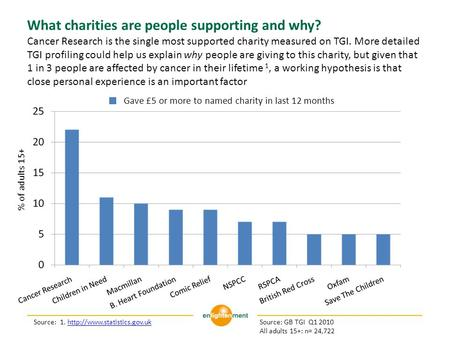 What charities are people supporting and why? Cancer Research is the single most supported charity measured on TGI. More detailed TGI profiling could help.