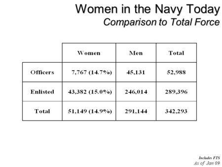 Women in the Navy Today Comparison to Total Force Includes FTS As of Jan 09.