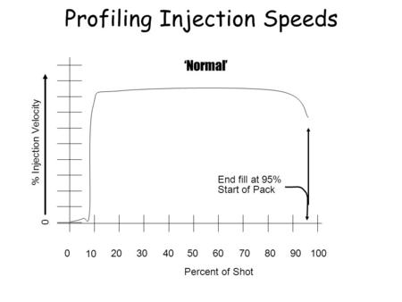 020 10 30504060807090100 Percent of Shot % Injection Velocity End fill at 95% Normal Start of Pack Profiling Injection Speeds 0.