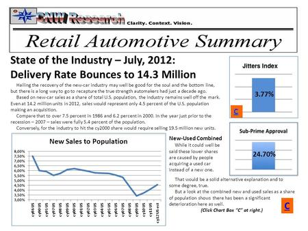 3.77% 24.70% State of the Industry – July, 2012: Delivery Rate Bounces to 14.3 Million Hailing the recovery of the new-car industry may well be good for.