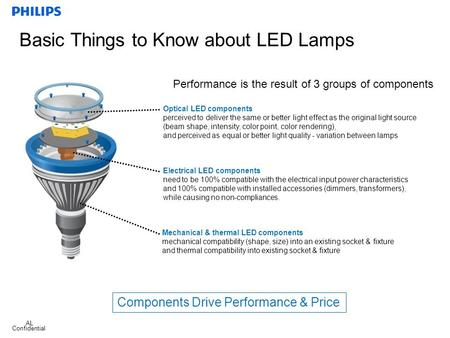 Confidential 1 Performance is the result of 3 groups of components Basic Things to Know about LED Lamps Mechanical & thermal LED components mechanical.