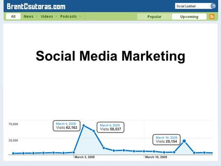 Social Media Marketing. Domain Age On Page Factors LINKS.