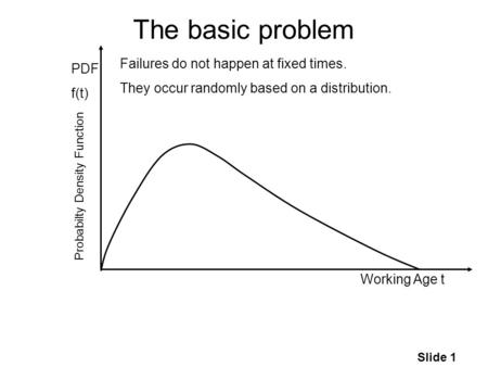 Slide 1 The basic problem Working Age t PDF f(t) Failures do not happen at fixed times. They occur randomly based on a distribution. Probabilty Density.