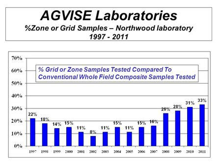 AGVISE Laboratories %Zone or Grid Samples – Northwood laboratory 1997 - 2011 % Grid or Zone Samples Tested Compared To Conventional Whole Field Composite.