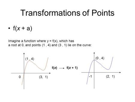 Transformations of Points f(x + a) 0 (1, 4) (3, 1) Imagine a function where y = f(x), which has a root at 0, and points (1, 4) and (3, 1) lie on the curve: