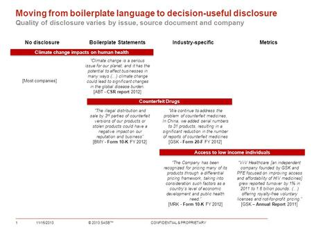 Moving from boilerplate language to decision-useful disclosure Quality of disclosure varies by issue, source document and company No disclosureBoilerplate.