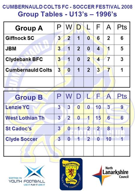 CUMBERNAULD COLTS FC - SOCCER FESTIVAL 2008 Group Tables - U13s – 1996s Group A PWDLFA Pts Giffnock SC 321062 6 JBM 312041 5 Clydebank BFC 310247 3 Cumbernauld.