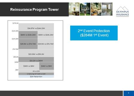 0 1 st Event 1 st Event Protection Reinsurance Program Tower Olympus Insurance Company - Catastrophe Excess of Loss Tower $284M $40M xs $244M $244M $29.5M.