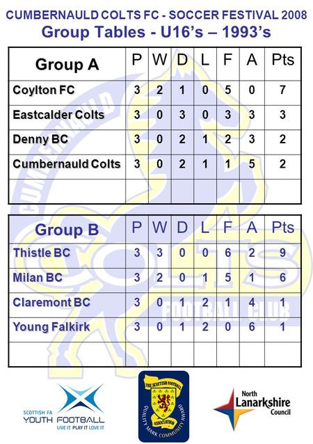 CUMBERNAULD COLTS FC - SOCCER FESTIVAL 2008 Group Tables - U16s – 1993s Group A PWDLFA Pts Coylton FC 321050 7 Eastcalder Colts 303033 3 Denny BC 302123.