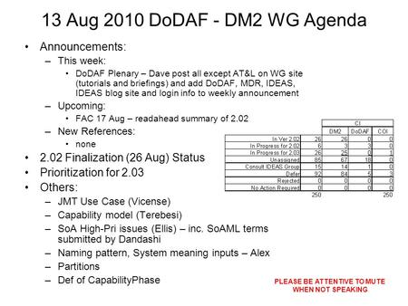13 Aug 2010 DoDAF - DM2 WG Agenda Announcements: –This week: DoDAF Plenary – Dave post all except AT&L on WG site (tutorials and briefings) and add DoDAF,