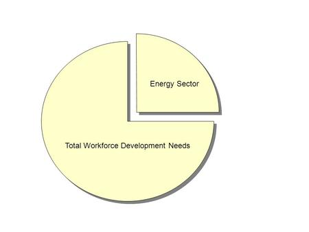 Total Workforce Development Needs Energy Sector. Mechanical Pathways Electrical Pathways Architectural Pathways.