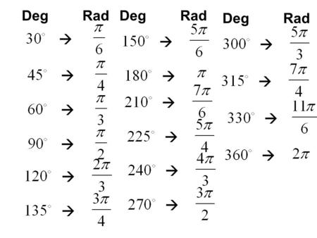 DegRad DegRad DegRad. x y Find the for all angles that are between 0 and 360 degrees (also in include the radian measurements From the chart we get that.