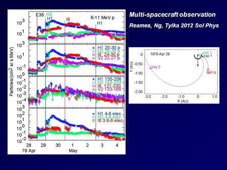Reames, Ng, Tylka 2012 Sol Phys Multi-spacecraft observation.