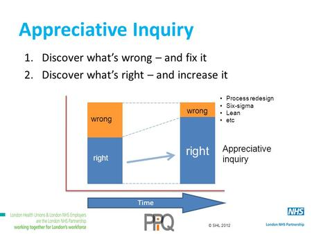 © SHL 2012 Appreciative Inquiry 1.Discover whats wrong – and fix it 2.Discover whats right – and increase it wrong right Time wrong right Appreciative.