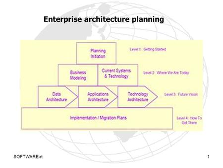 SOFTWARE-rt1 Enterprise architecture planning. SOFTWARE-rt2 Enterprise Architecture Planning (EAP) in Enterprise Architecture is the planning process.