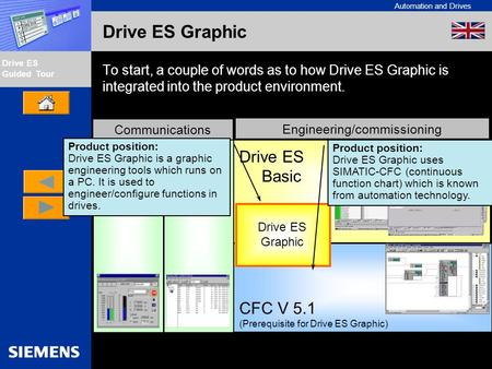 Automation and Drives Drive ES Guided Tour Intern Edition 01/02 Drive ES Graphic To start, a couple of words as to how Drive ES Graphic is integrated into.