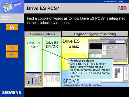 Automation and Drives Drive ES Guided Tour Intern Edition 01/02 Drive ES PCS7 First a couple of words as to how Drive ES PCS7 is integrated in the product.