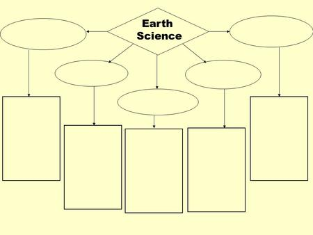 Earth Science. Earth Science Earth science encompasses 5 areas of study: –Astronomy –Geology –Oceanography –Meteorology –Environmental Science.