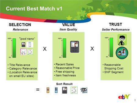 0 Improving Search Experience for Buyers & Sellers 2 Best Match Version 2.0 Seller Tool for Best Match v2.0 Change to optional Listing features eBay AdCommerce.