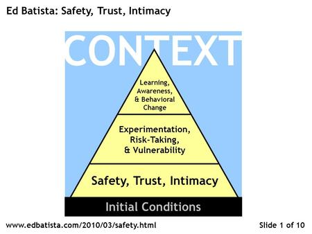 CONTEXT Learning, Awareness, & Behavioral Change Experimentation, Risk-Taking, & Vulnerability Safety, Trust, Intimacy Ed Batista: Safety, Trust, Intimacy.
