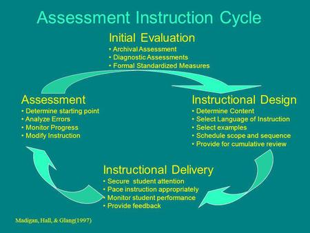 Assessment Determine starting point Analyze Errors Monitor Progress Modify Instruction Instructional Delivery Secure student attention Pace instruction.