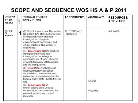 SCOPE AND SEQUENCE WOS HS A & P 2011 CONCEPTS 1 ST SIX WEEKS TAKSTAKS TEKS AND STUDENT EXPECTATIONS ASSESSMENT VOCABULARY RESOURCES/ ACTIVITIES NATURE.