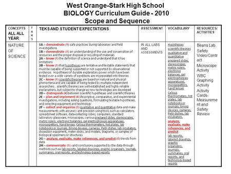 West Orange-Stark High School BIOLOGY Curriculum Guide - 2010 Scope and Sequence CONCEPTS ALL ALL YEAR TAKSTAKS TEKS AND STUDENT EXPECTATIONS ASSESSMENTVOCABULARYRESOURCES/