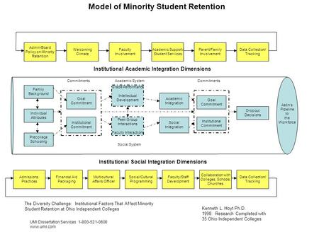Model of Minority Student Retention
