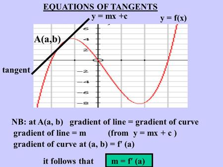 A(a,b) EQUATIONS OF TANGENTS y = mx +c y = f(x) tangent