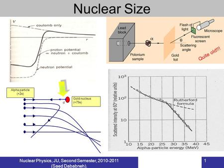 Nuclear Physics, JU, Second Semester, 2010-2011 (Saed Dababneh). 1 Nuclear Size Alpha particle (+2e) Gold nucleus (+79e) d Quite old!!!