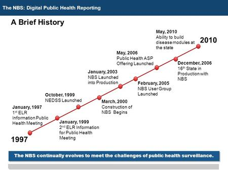 The NBS: Digital Public Health Reporting A Brief History 2010 1997 January, 1997 1 st ELR Information Public Health Meeting January, 1999 2 nd ELR Information.