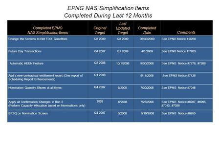 Completed EPNG NAS Simplification Items Original Target Last Updated Target Completed DateComments Change the Screens to Net FDD QuantitiesQ3 2009 06/30/2009See.