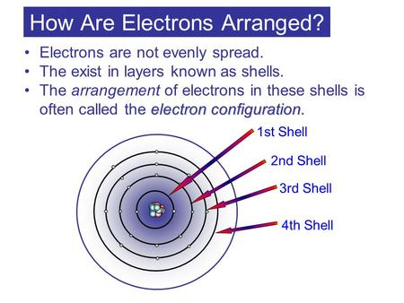 How Are Electrons Arranged? Electrons are not evenly spread. The exist in layers known as shells. electron configuration.The arrangement of electrons in.