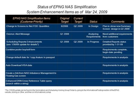 Status of EPNG NAS Simplification System Enhancement Items as of Mar 24, 2009 EPNG NAS Simplification Items (Customer Priority) Original Target Current.