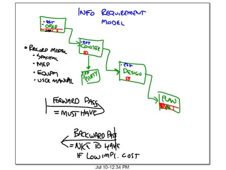 Info Requirement Model OPERATIONSPLANNINGDESIGNCONSTRUCTION ESDACESDACESDACESDAC 2 111 22 2 1 = MUST HAVE FOREWARD PASS BACKWARD PASS = NICE TO HAVE (If.