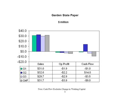 Garden State Paper LLC Quarterly Report to Executive Committee and Board of Directors Q3 2001.