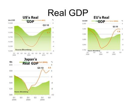 Real GDP USs Real GDP EUs Real GDP Japans Real GDP.