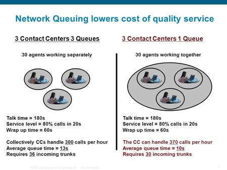 © 2006 Cisco Systems, Inc. All rights reserved.Cisco Confidential 1 Network Queuing lowers cost of quality service 30 agents working separately Talk time.