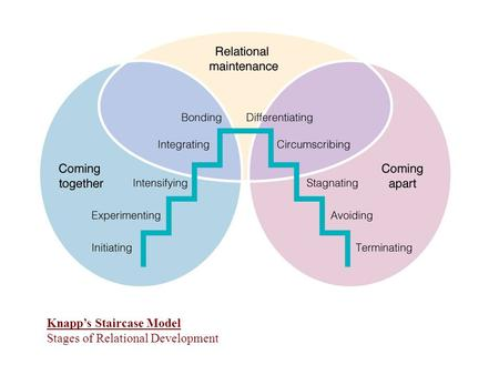 Knapps Staircase Model Stages of Relational Development.
