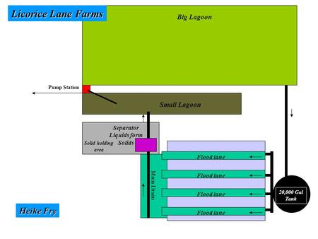 Big Lagoon Small Lagoon 20,000 Gal Tank Flood lane Main Drain Separator Liquids form Solids Solid holding area Pump Station Licorice Lane Farms Heike Fry.