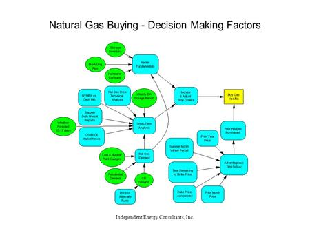 Independent Energy Consultants, Inc. Natural Gas Buying - Decision Making Factors.