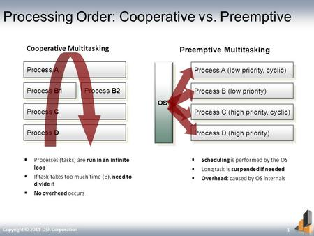 Processing Order: Cooperative vs. Preemptive Process B2 Process A Process C Process B1 Process D Process A (low priority, cyclic) Process C (high priority,