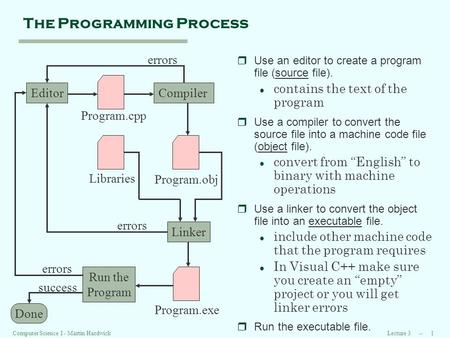 Lecture 3 -- 1Computer Science I - Martin Hardwick The Programming Process rUse an editor to create a program file (source file). l contains the text of.